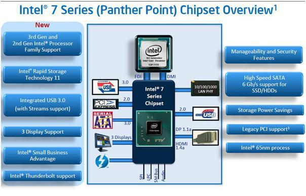 Intel 7 series panther point